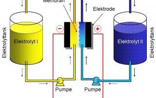 Photovoltaik mit Akku
