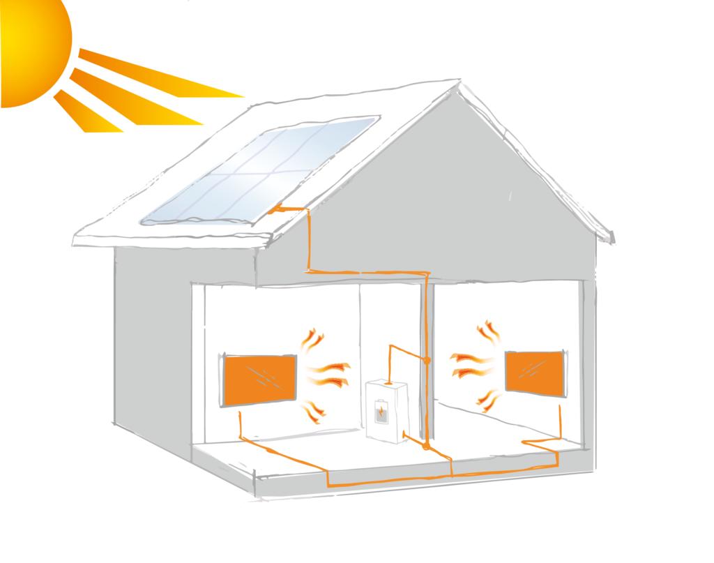 Energiespeicherung mit Infrarotheizung